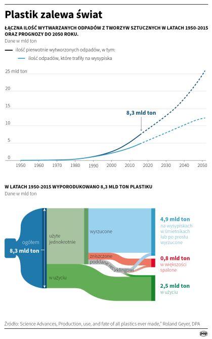 Plastik zalewa świat (Małgorzata Latos/PAP)
