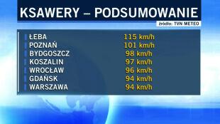 Łeba - 115 km/h, Poznań - 101 km/h. Lokalnie półmetrowe zaspy